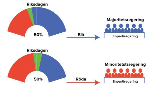5683 sveriges regering 1